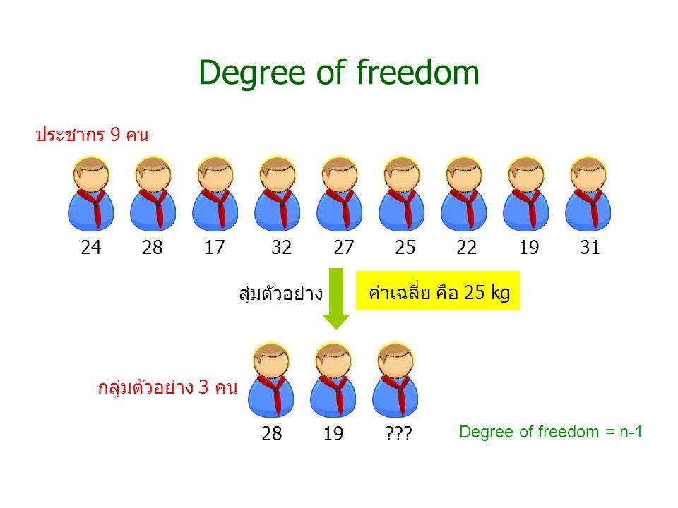 Degree of freedom ประชากร 9 คน 24 28 17 32 27 25 22 19 31 สุ่มตัวอย่าง