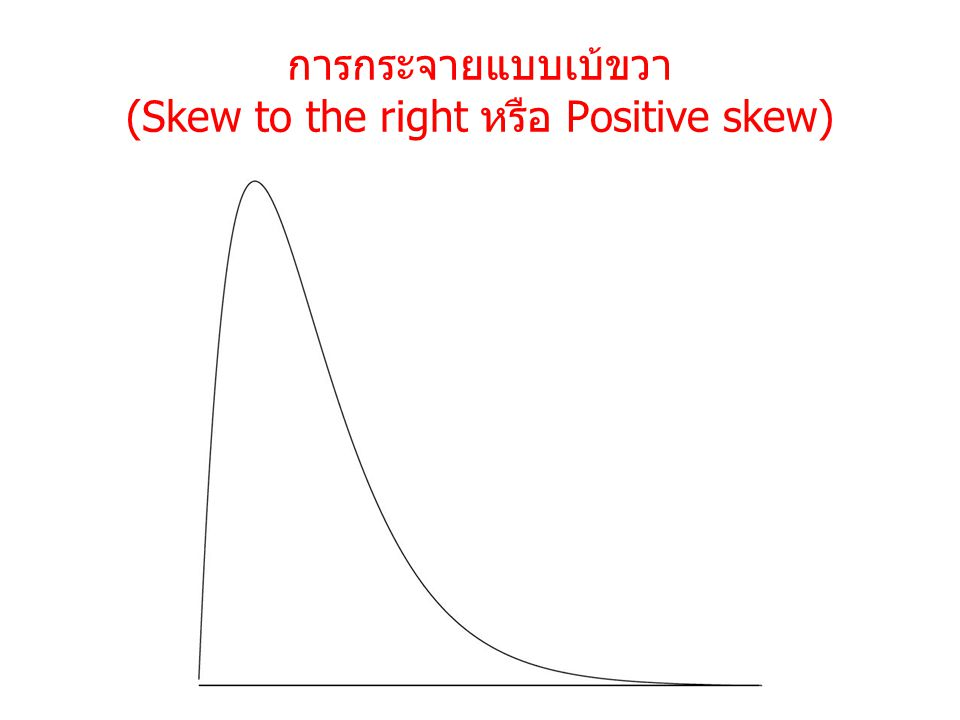 การกระจายแบบเบ้ขวา (Skew to the right หรือ Positive skew)