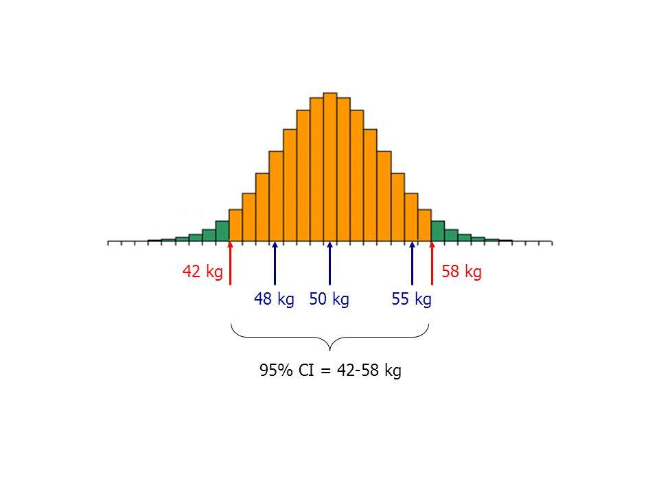 42 kg 58 kg 48 kg 50 kg 55 kg 95% CI = 42-58 kg