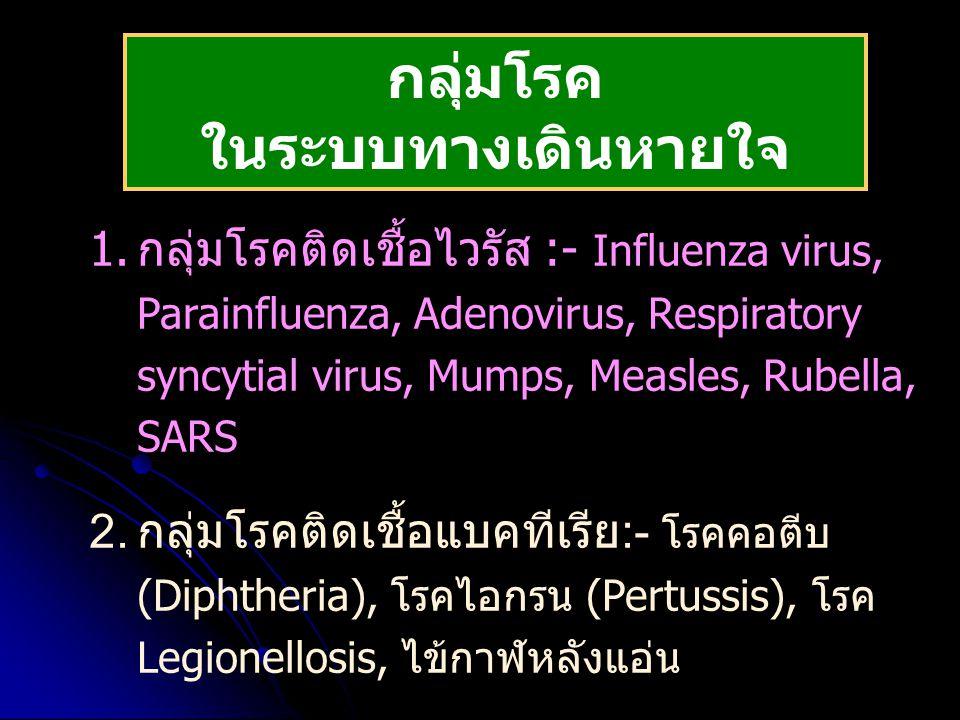 กลุ่มโรค ในระบบทางเดินหายใจ