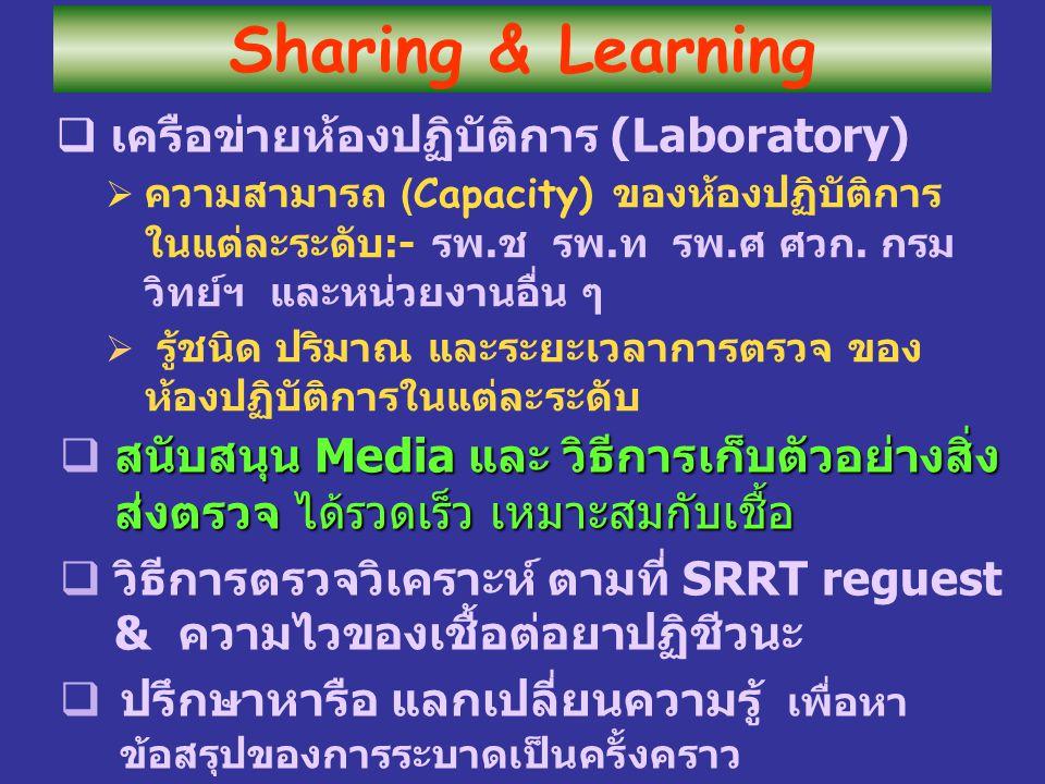 เครือข่ายห้องปฏิบัติการ (Laboratory)