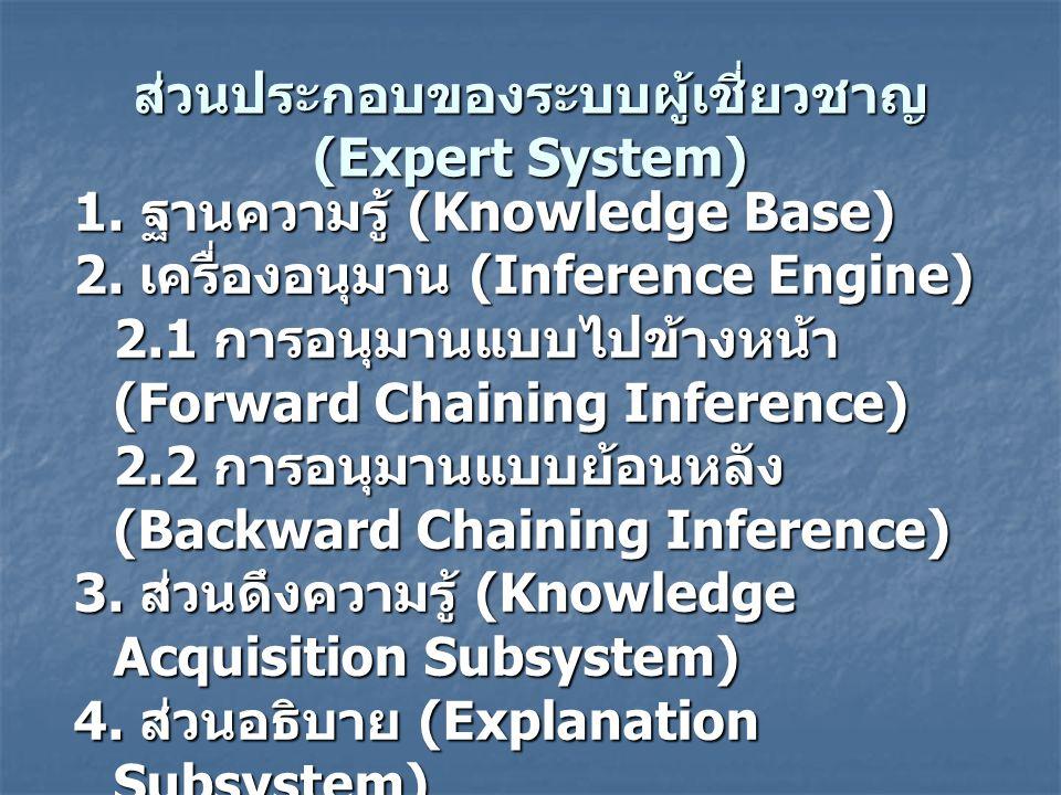ส่วนประกอบของระบบผู้เชี่ยวชาญ (Expert System)