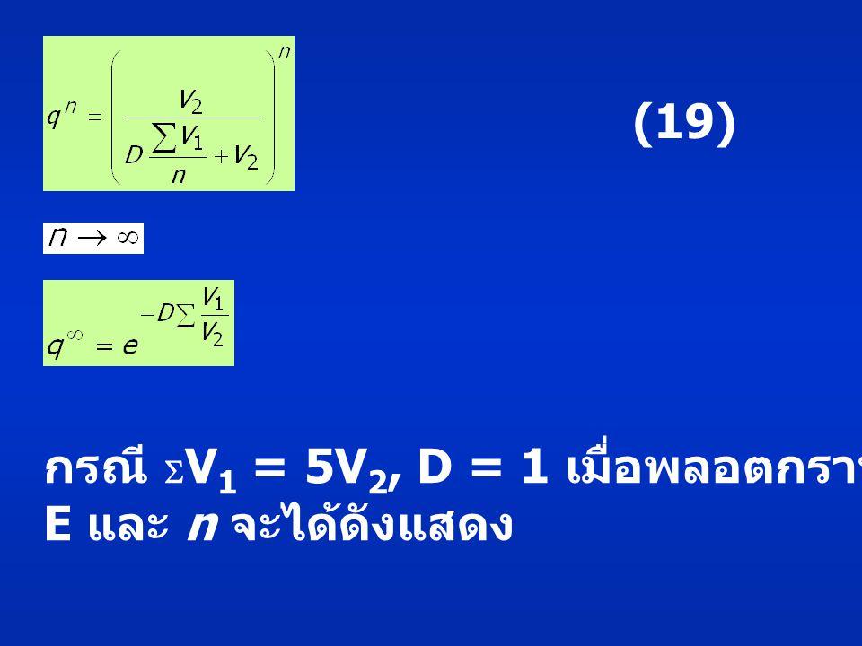 (19) กรณี V1 = 5V2, D = 1 เมื่อพลอตกราฟระหว่าง E และ n จะได้ดังแสดง