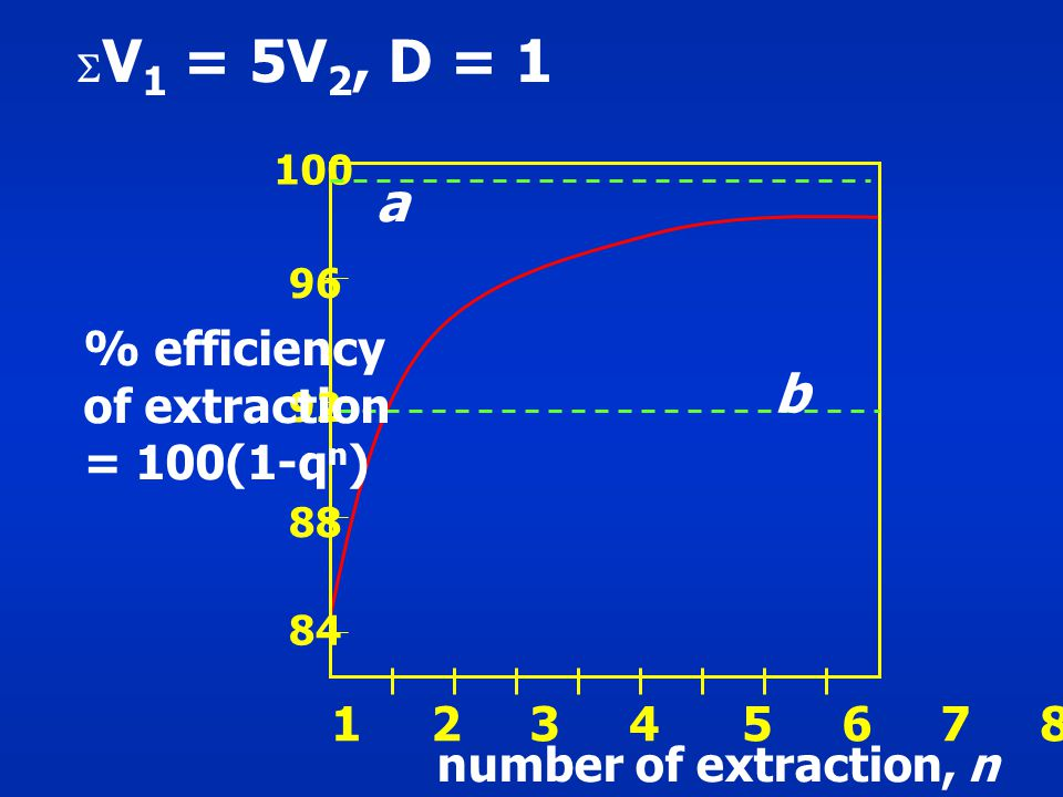 a b % efficiency of extraction = 100(1-qn) 1 2 3 4 5 6 7 8 9 10