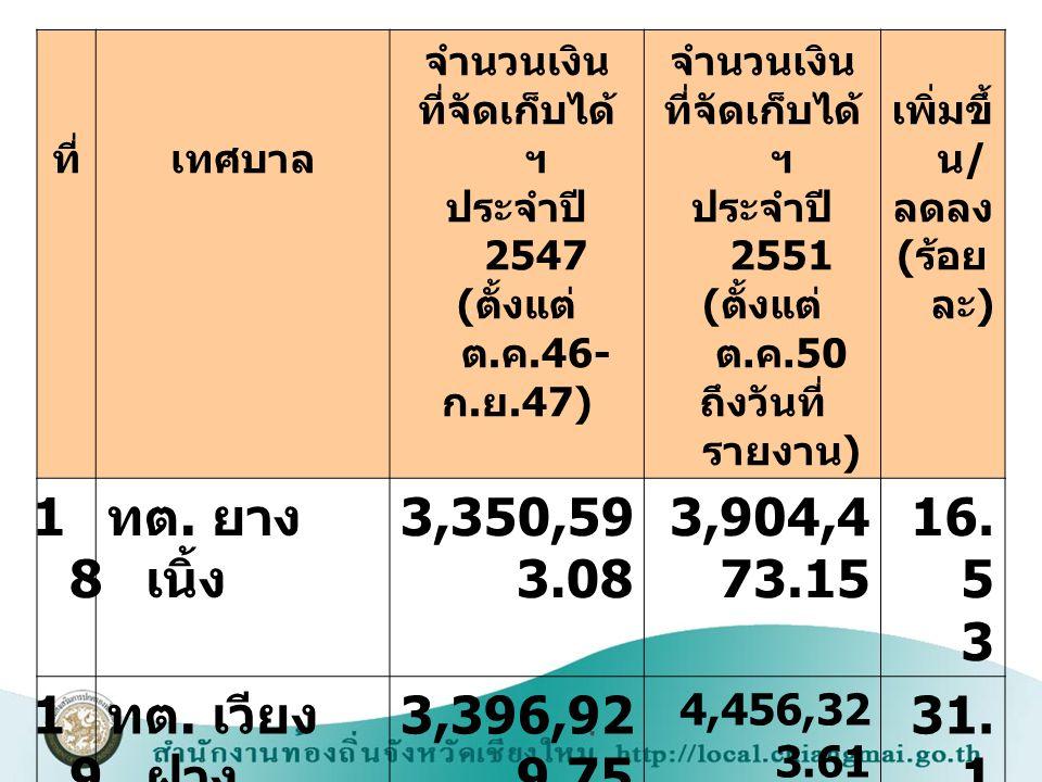 18 ทต. ยางเนิ้ง 3,350,593.08 3,904,473.15 16.53 19 ทต. เวียงฝาง