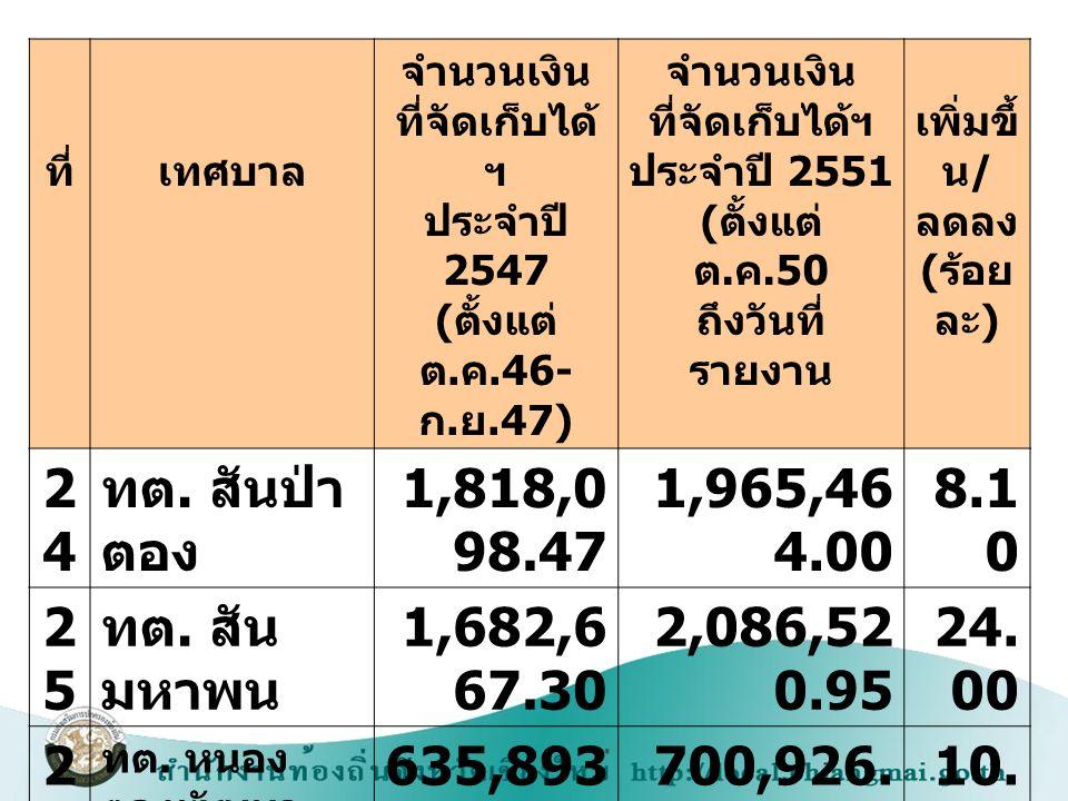 24 ทต. สันป่าตอง 1,818,098.47 1,965,464.00 8.10 25 ทต. สันมหาพน