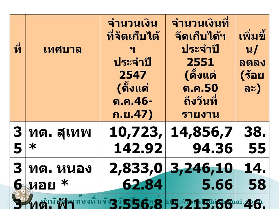 จำนวนเงินที่จัดเก็บได้ฯประจำปี 2551