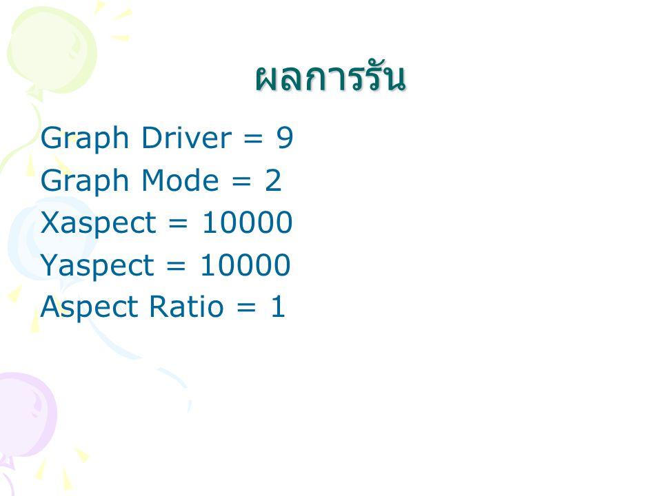 ผลการรัน Graph Driver = 9 Graph Mode = 2 Xaspect = 10000