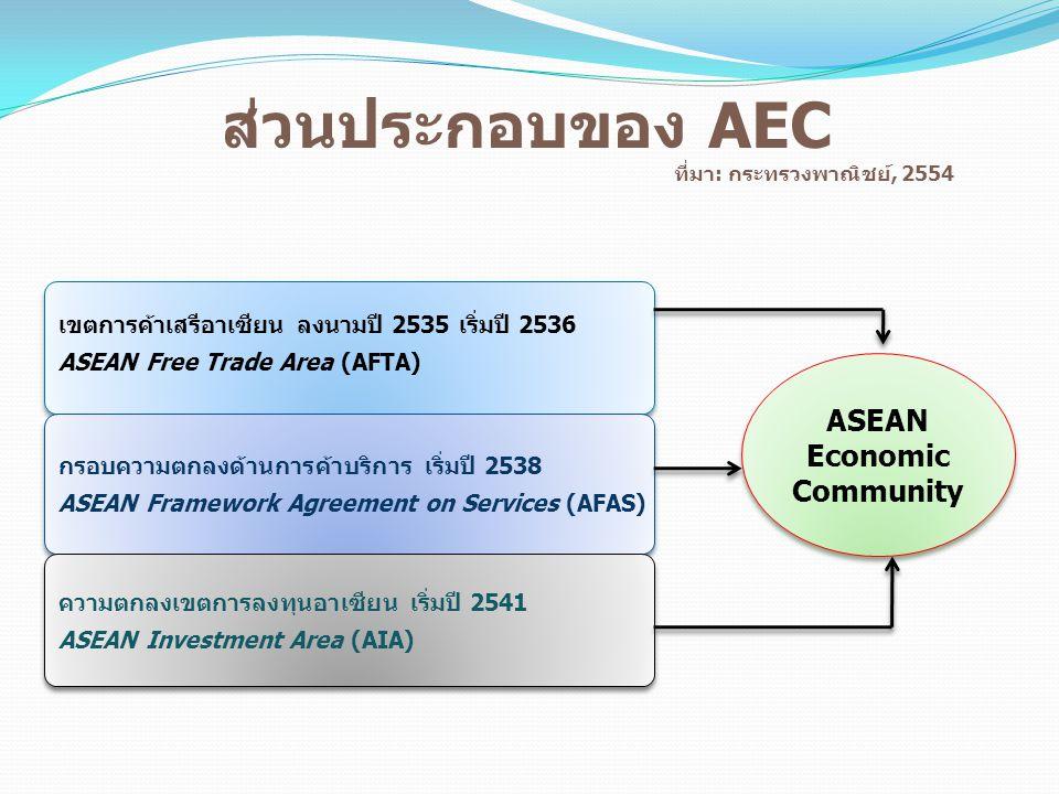 ส่วนประกอบของ AEC ที่มา: กระทรวงพาณิชย์, 2554