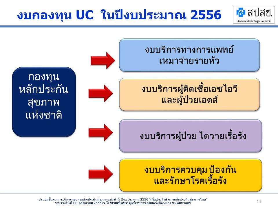งบกองทุน UC ในปีงบประมาณ 2556