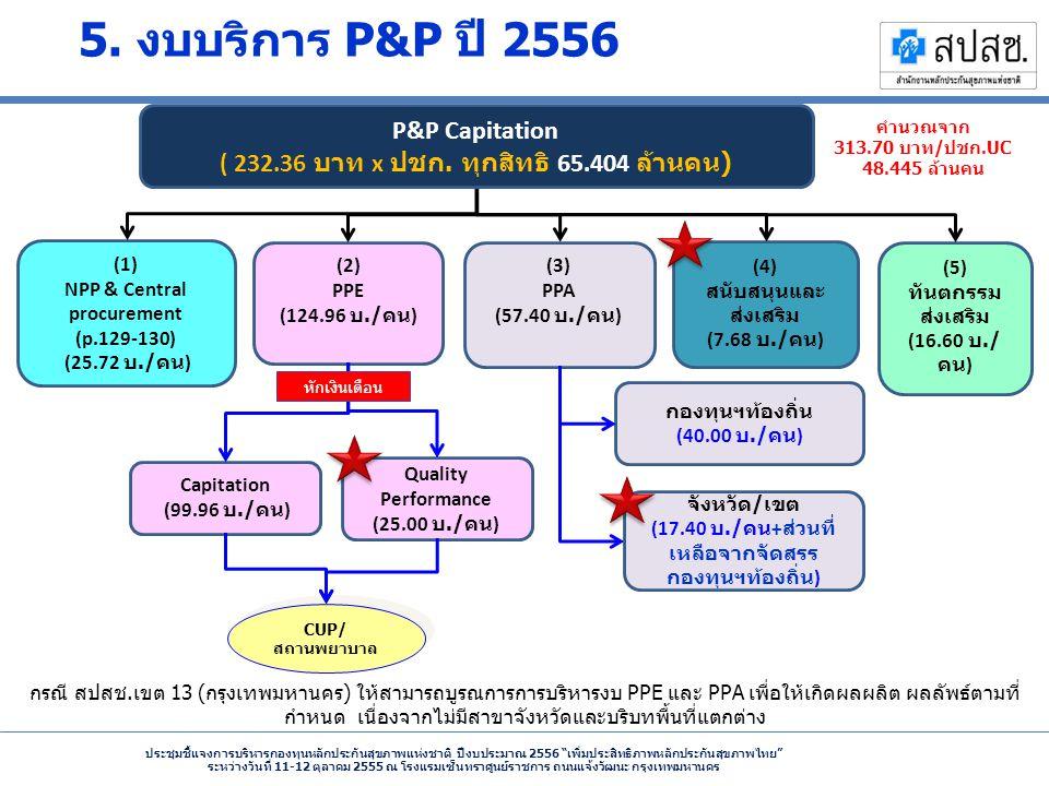 NPP & Central procurement ( 232.36 บาท x ปชก. ทุกสิทธิ 65.404 ล้านคน)