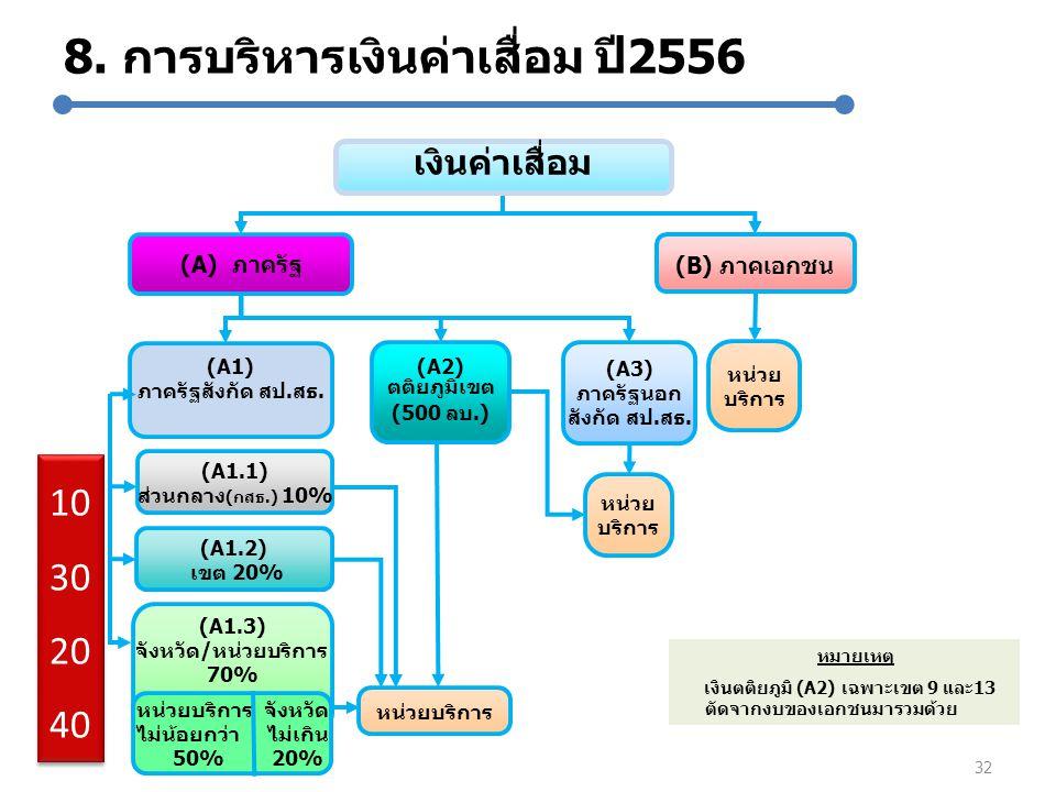 8. การบริหารเงินค่าเสื่อม ปี2556