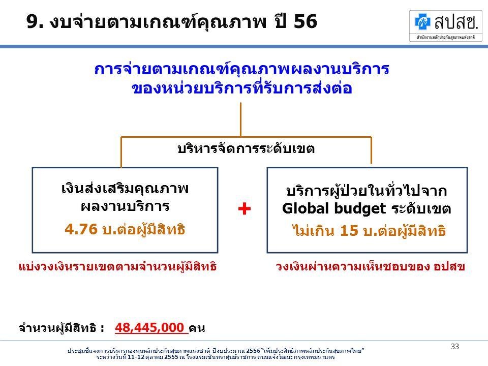9. งบจ่ายตามเกณฑ์คุณภาพ ปี 56