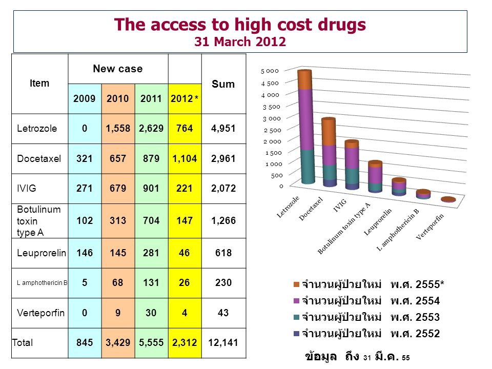 The access to high cost drugs 31 March 2012