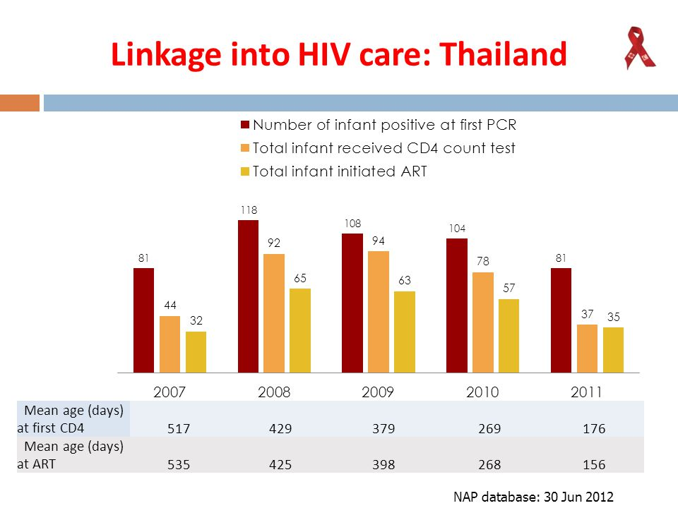 Linkage into HIV care: Thailand
