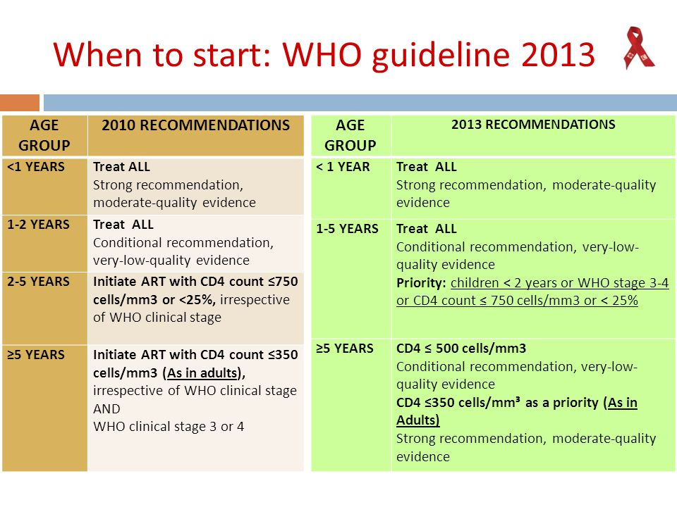When to start: WHO guideline 2013