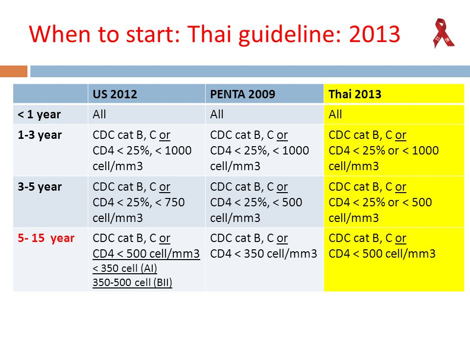 When to start: Thai guideline: 2013