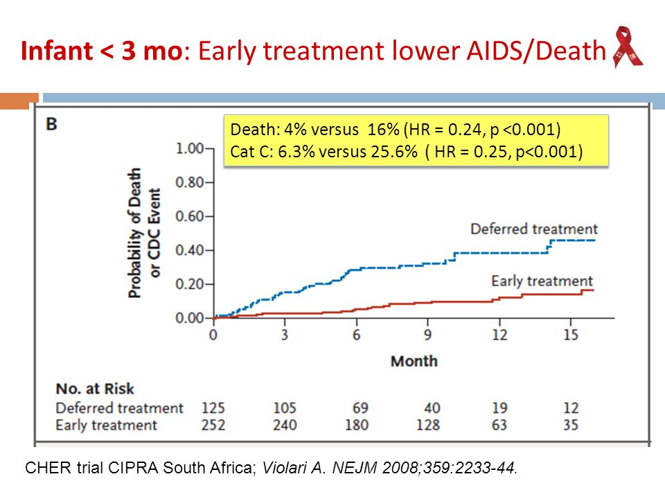 Infant < 3 mo: Early treatment lower AIDS/Death