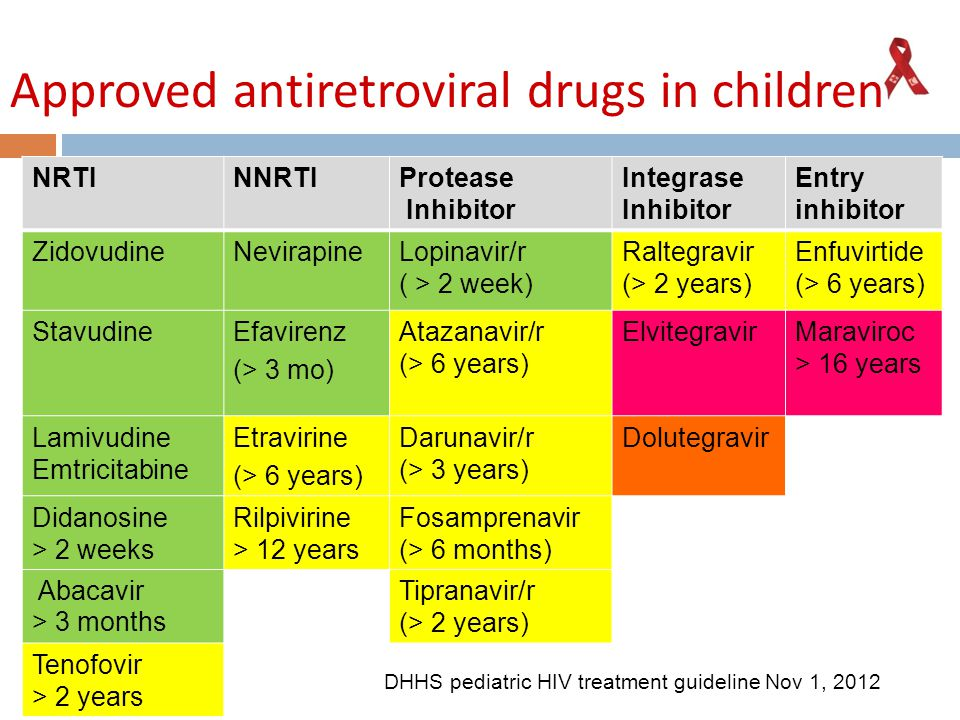 Approved antiretroviral drugs in children