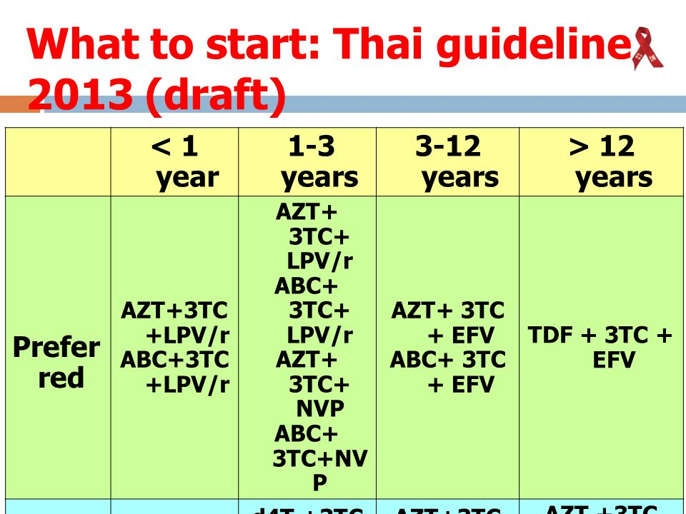 What to start: Thai guideline 2013 (draft)