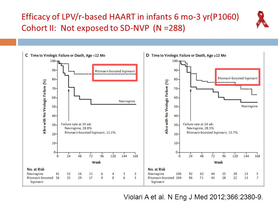 Efficacy of LPV/r-based HAART in infants 6 mo-3 yr(P1060) Cohort II: Not exposed to SD-NVP (N =288)