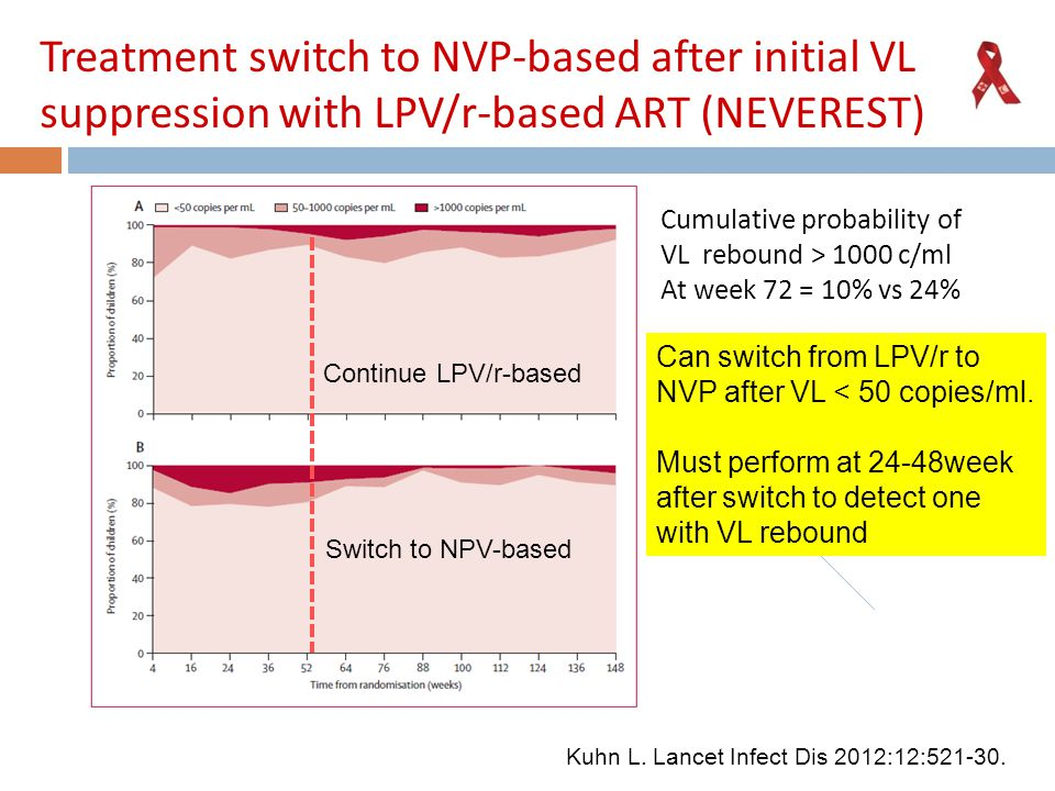 Treatment switch to NVP-based after initial VL suppression with LPV/r-based ART (NEVEREST)