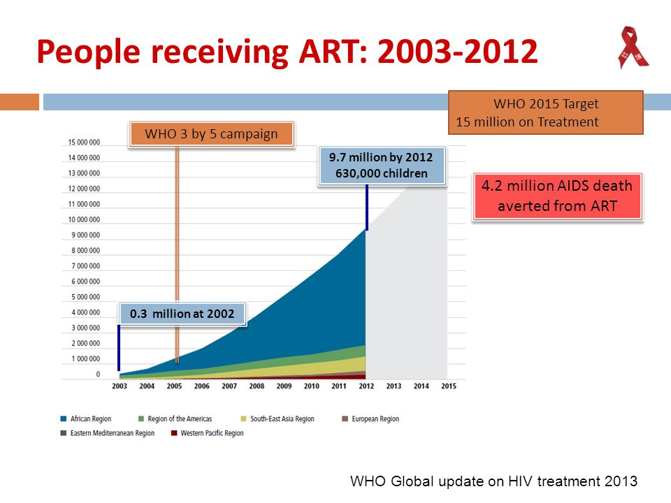 People receiving ART: 2003-2012