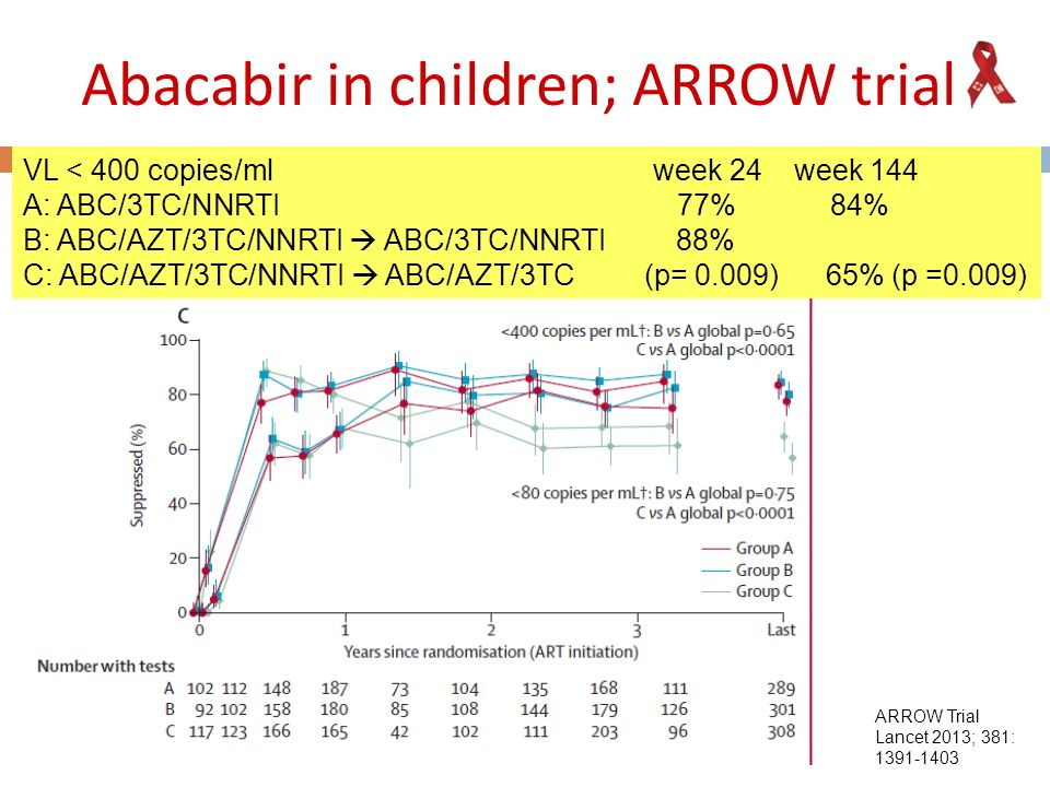Abacabir in children; ARROW trial