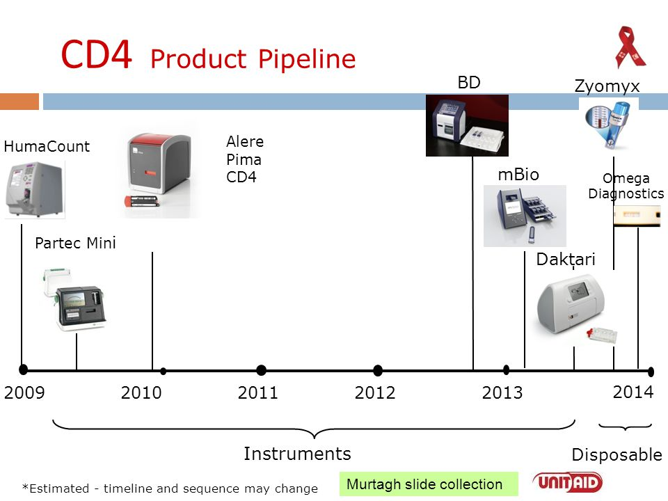 CD4 Product Pipeline Instruments BD Zyomyx mBio Daktari 2009 2010 2011