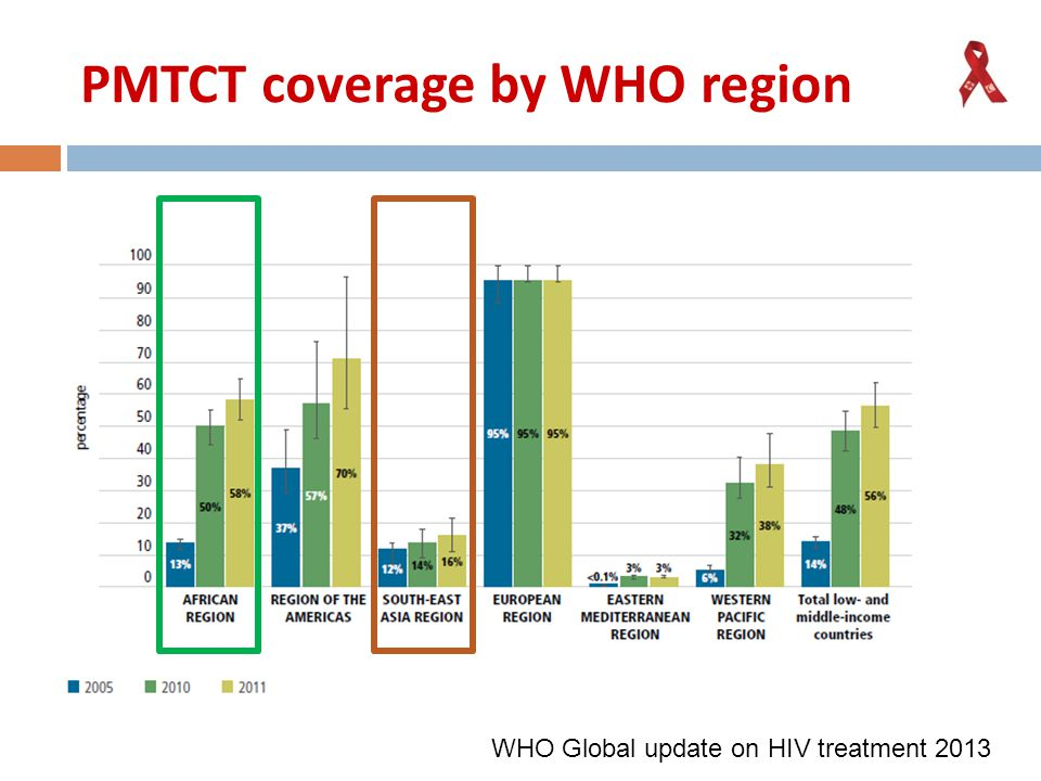 PMTCT coverage by WHO region