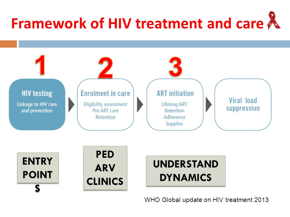 Framework of HIV treatment and care
