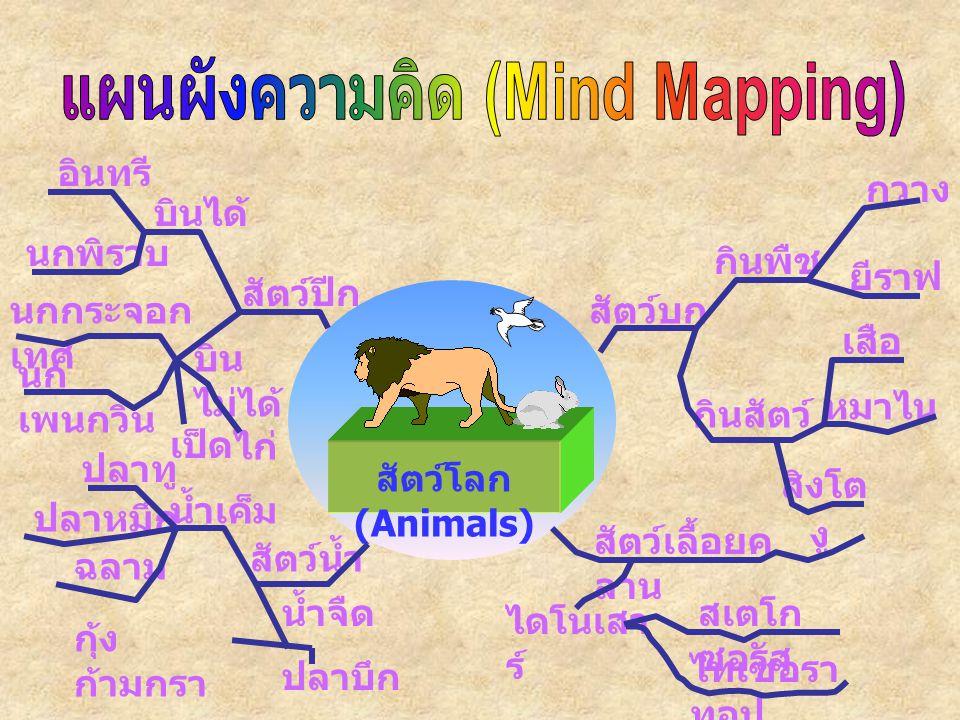 แผนผังความคิด (Mind Mapping)