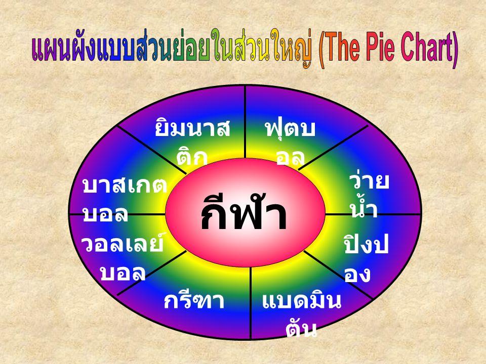 แผนผังแบบส่วนย่อยในส่วนใหญ่ (The Pie Chart)