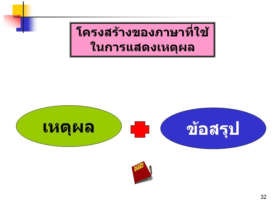 โครงสร้างของภาษาที่ใช้ ในการแสดงเหตุผล