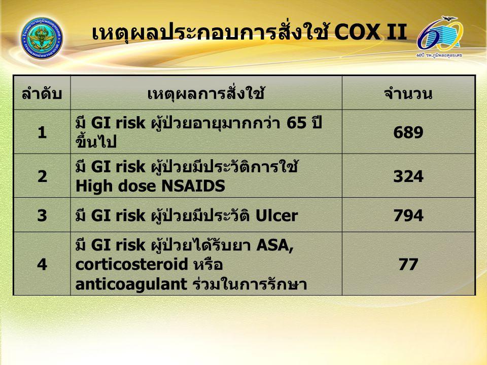 เหตุผลประกอบการสั่งใช้ COX II