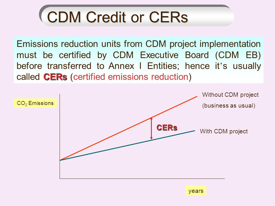 CDM Credit or CERs