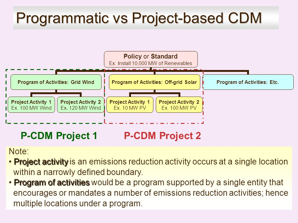 Programmatic vs Project-based CDM