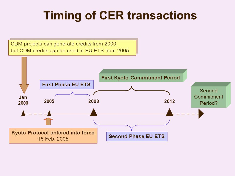 Timing of CER transactions Kyoto Protocol entered into force