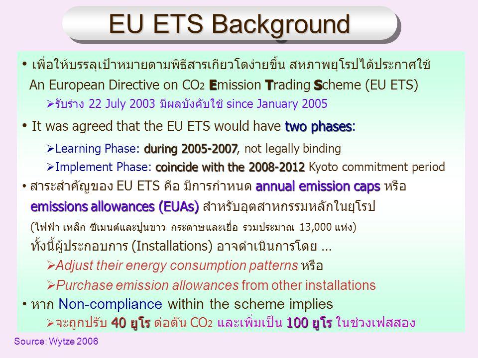 EU ETS Background EU ETS Background