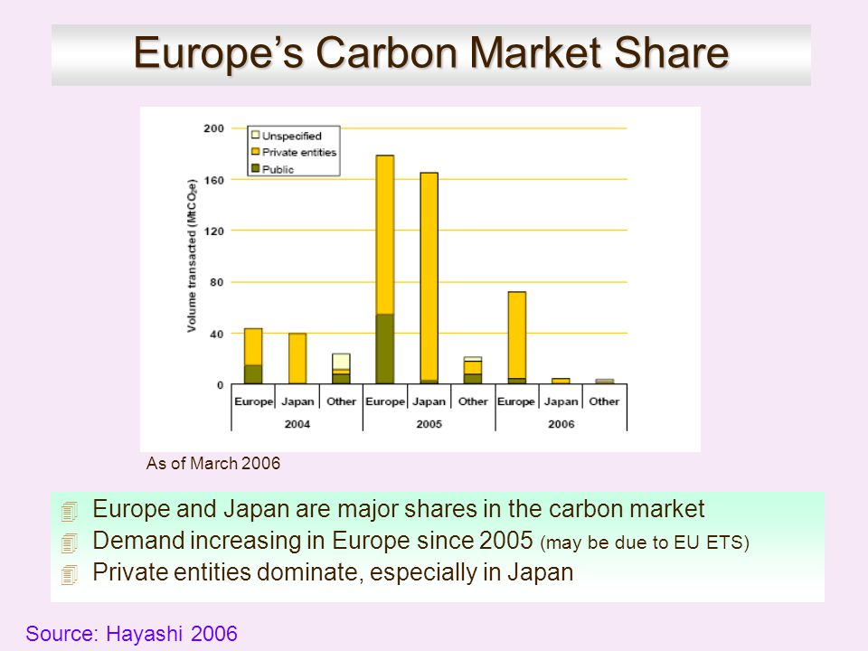 Europe's Carbon Market Share