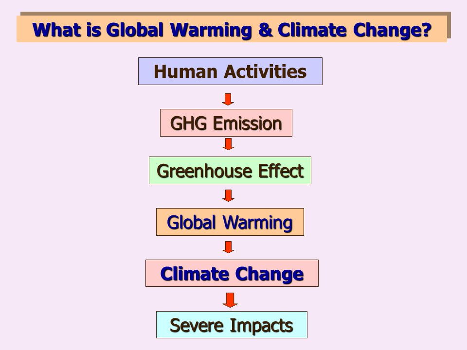 What is Global Warming & Climate Change