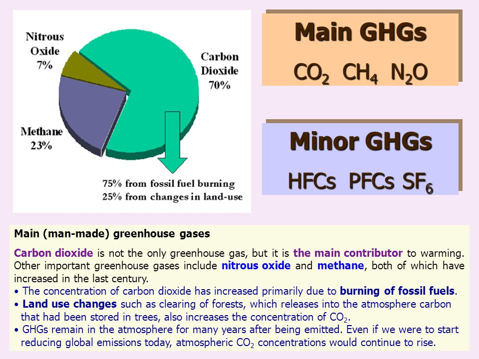 Main GHGs Minor GHGs CO2 CH4 N2O HFCs PFCs SF6