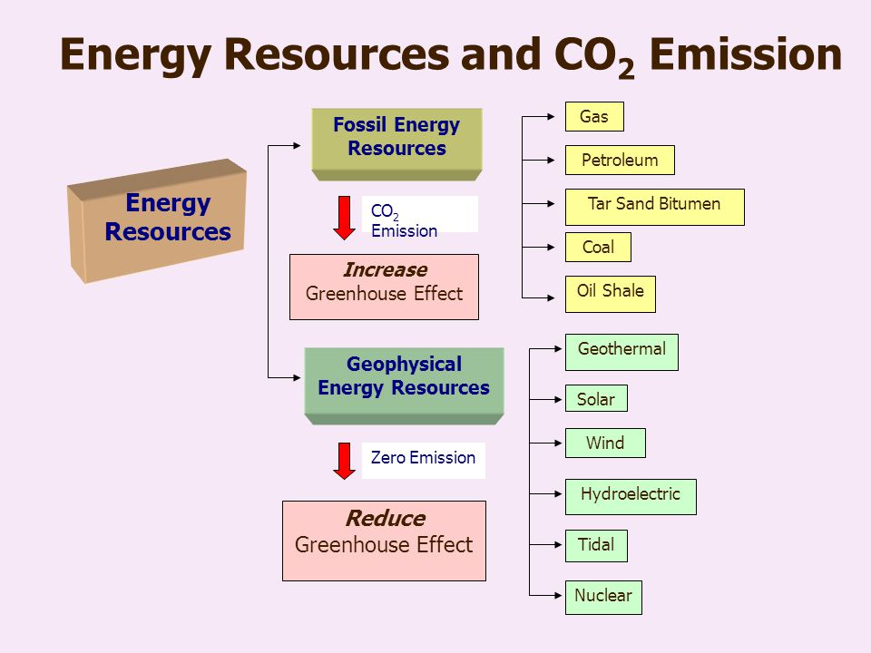 Energy Resources and CO2 Emission