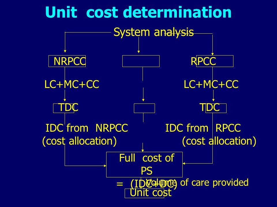 Unit cost determination