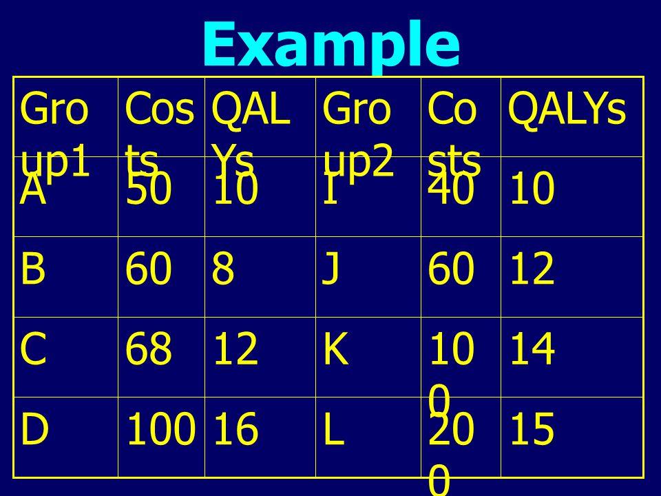 Example 15 200 L 16 100 D 14 K 12 68 C 60 J 8 B 10 40 I 50 A QALYs