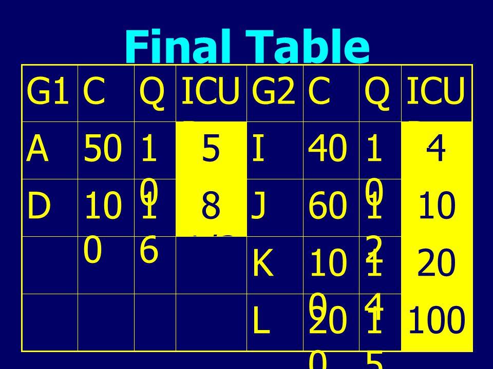 Final Table 100 15 200 L 20 14 K 10 12 60 J 8 1/3 16 D 4 40 I 5 50 A ICUR Q C G2 G1
