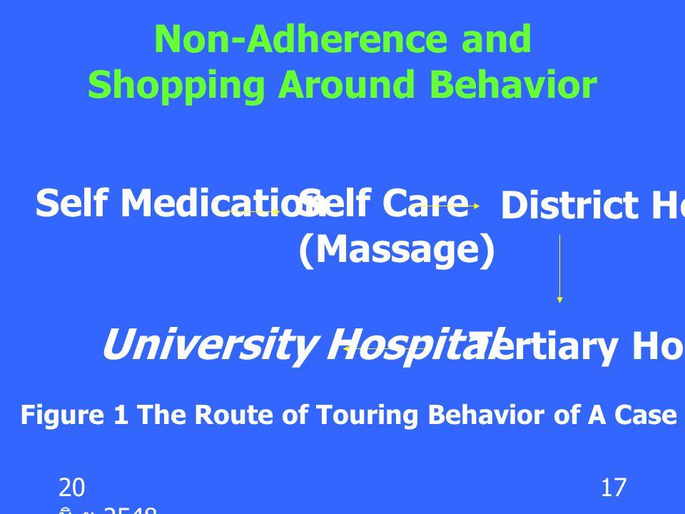Non-Adherence and Shopping Around Behavior