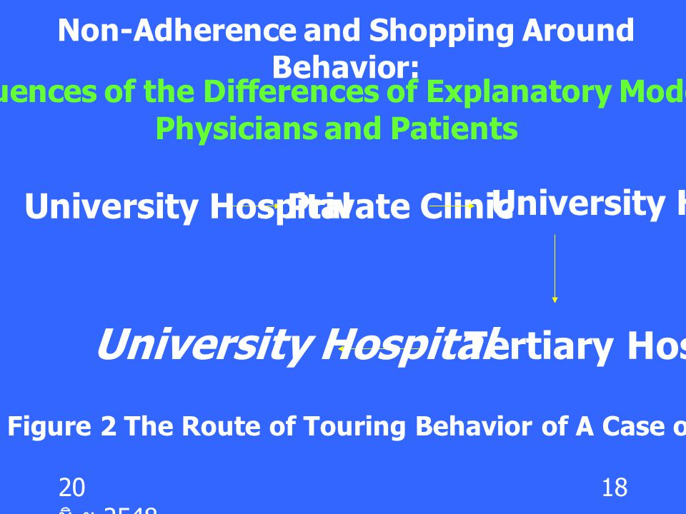 Non-Adherence and Shopping Around Behavior: