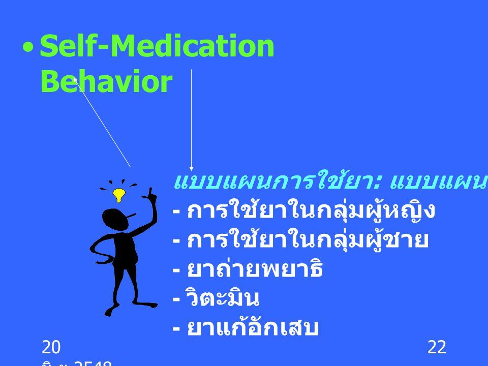 Self-Medication Behavior