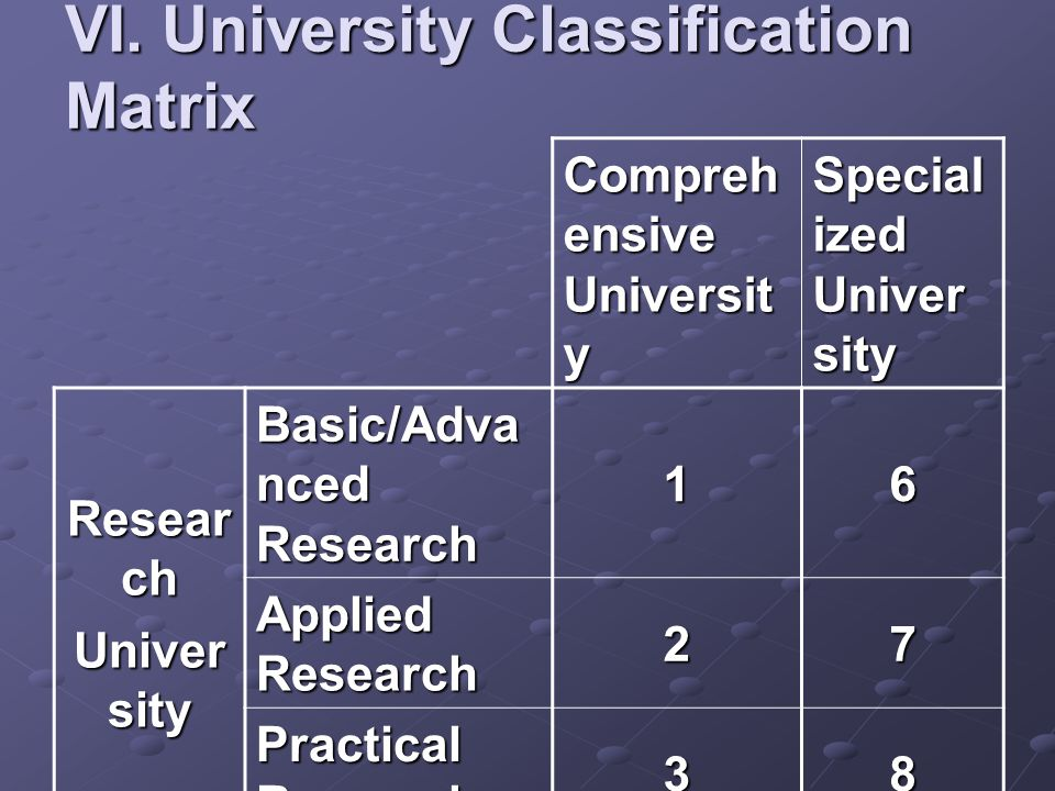 VI. University Classification Matrix